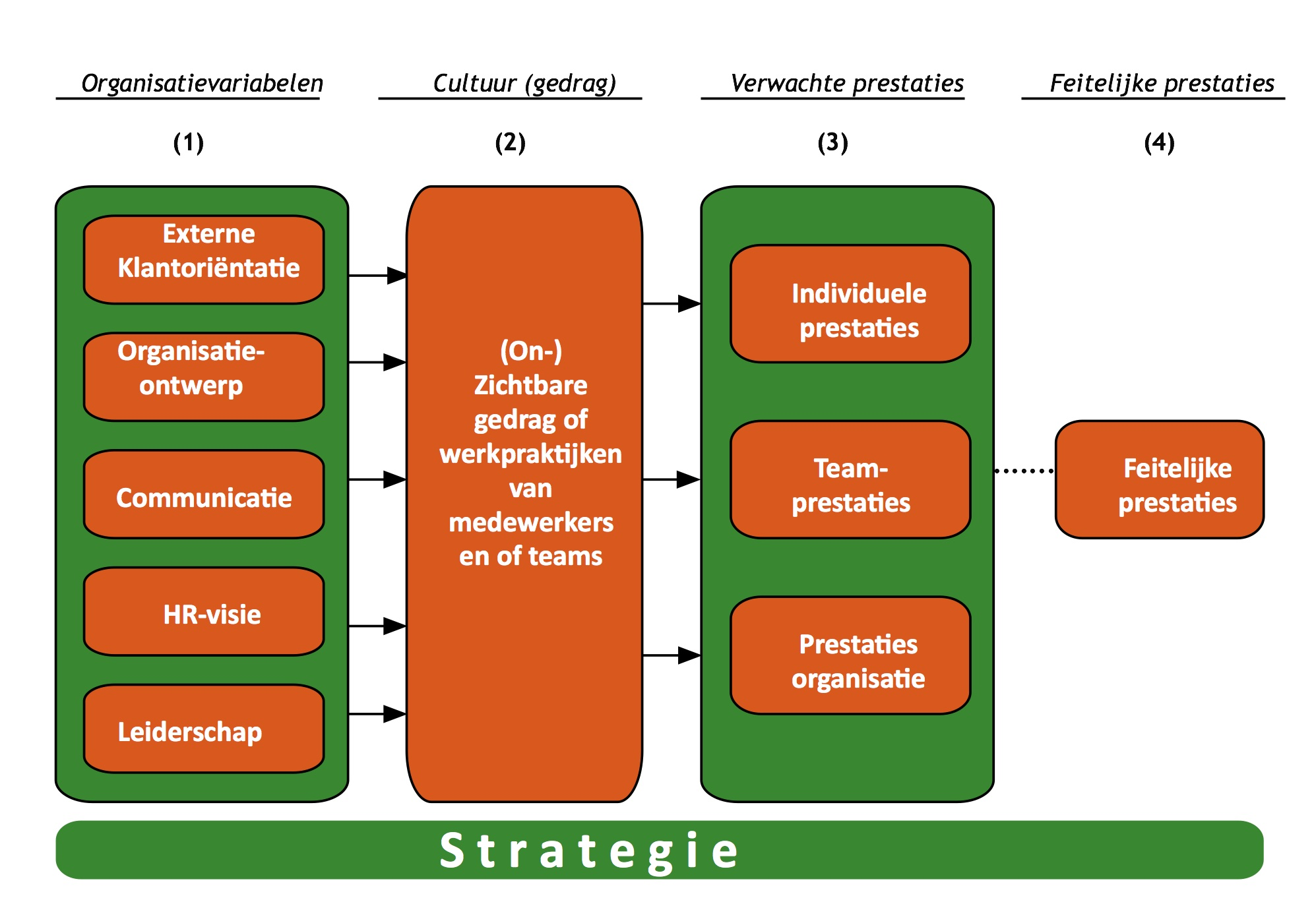 Organization Culture Performance Model